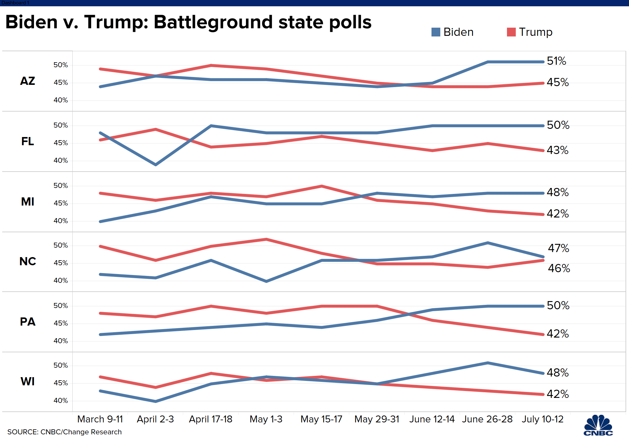 Donald Trump vs. Joe Biden swing state polls